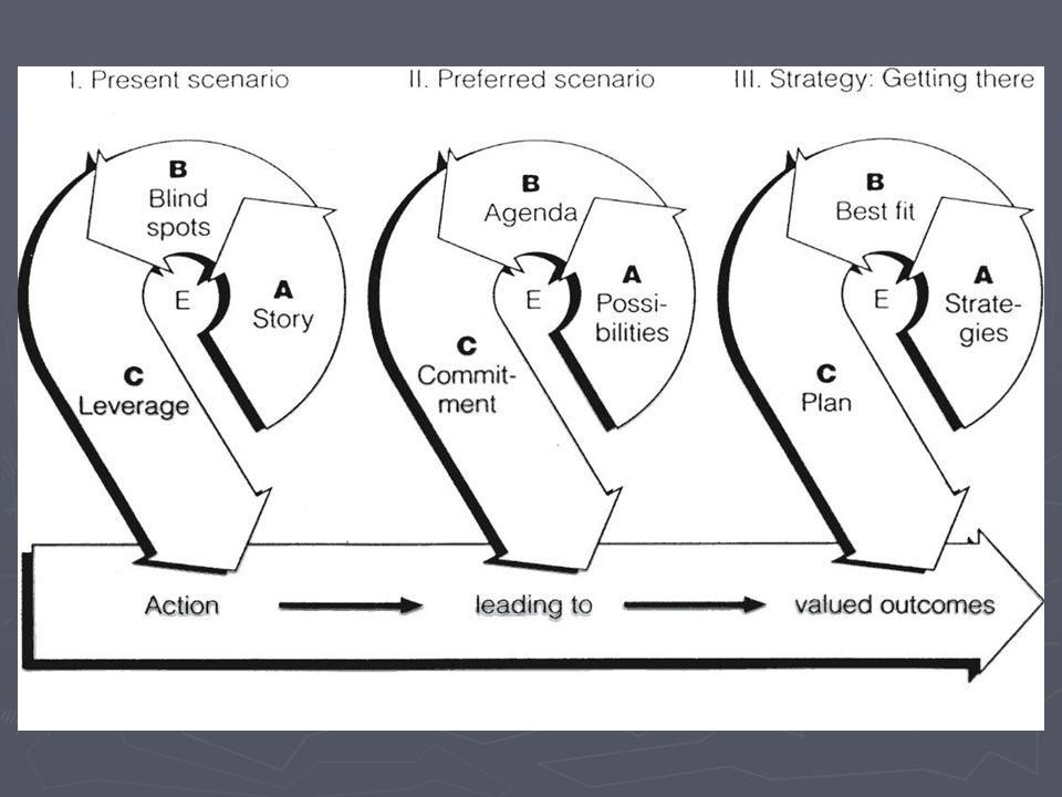Felkészült Segítő: Lehetőségek A lehetőségek azonosítása kreativitást és divergens gondolkodást feltételez (álljon elő és mondja el, hogy titkon mi történt) A divergens gondolkodás egyik eszköze a brain storming (szokatlan megoldás: Jézus meggyógyíthatta volna konvencionális keretek között is az asszonyt)