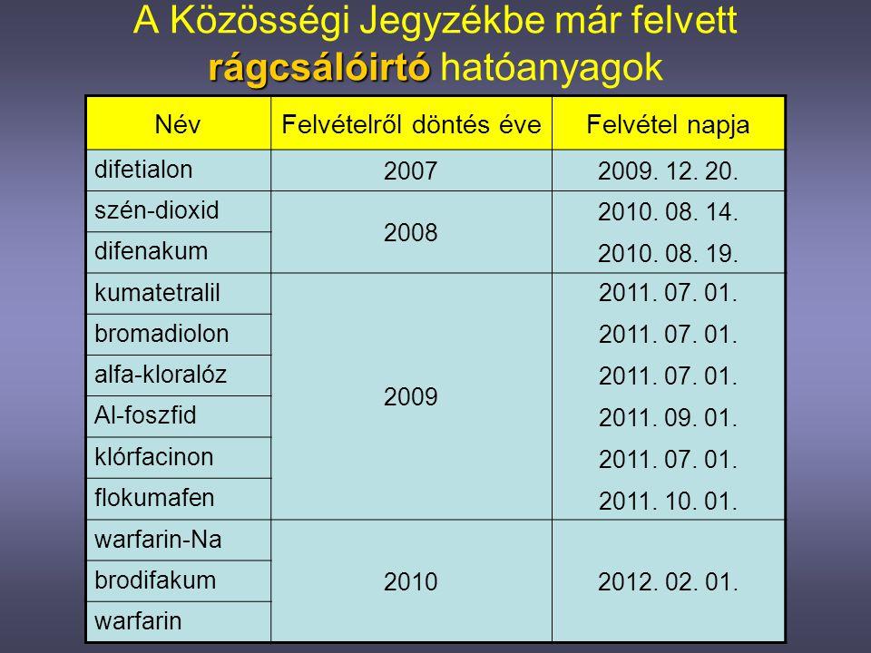 rovarölő A Közösségi Jegyzékbe már felvett rovarölő hatóanyagok NévFelvételről döntés éveFelvétel napja szulfuril-fluorid 2009 2011.