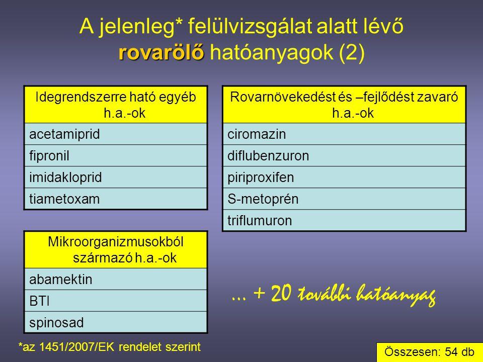 3.A FELÜLVIZSGÁLATI PROGRAM •hatása a magyarországi hatóanyag- és készítményválasztékra a 14.