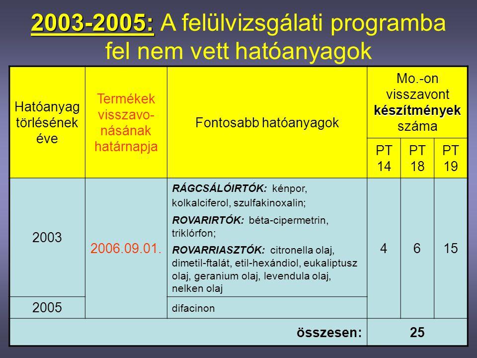 2006-2010: 2006-2010: A felülvizsgálati programba felvett, majd törölt hatóanyagok Ható- anyag törlésének éve Termékek visszavo- násának határnapja Fontosabb hatóanyagok készítmények Mo.-on visszavont készítmények száma PT 14 PT 18 PT 19 20062008.01.04.