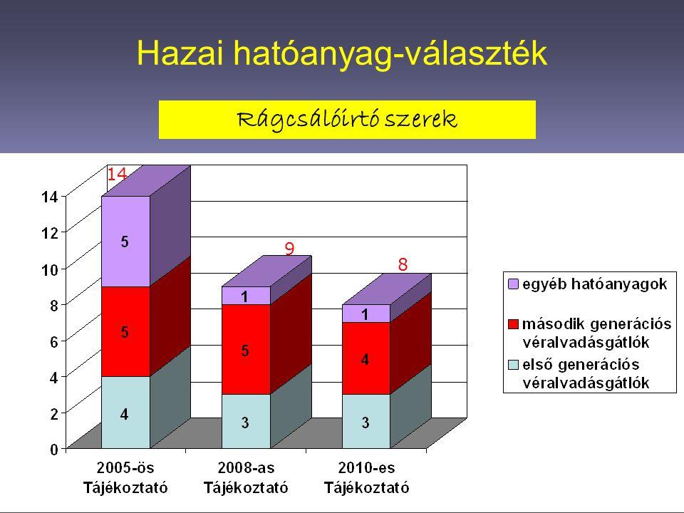 Hazai hatóanyag-választék Rovarirtó szerek 52 44 40