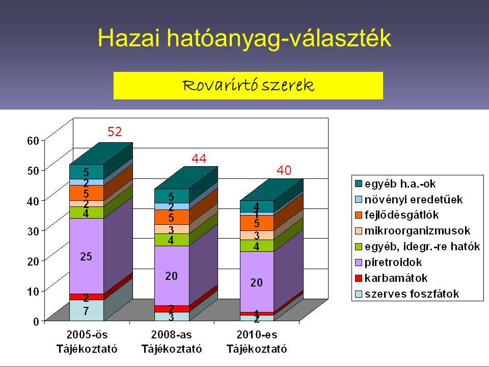 Új termékengedélyek, illetve a felülvizsgálati program miatti visszavonások (2006-2010) Rágcsálóirtó szerek