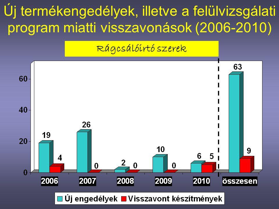 Új termékengedélyek, illetve a felülvizsgálati program miatti visszavonások (2006-2010) Rovarirtó szerek