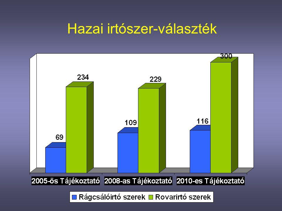 4. A FELÜLVIZSGÁLATI PROGRAM •hatása a magyarországi irtószer-engedélyeztetésre