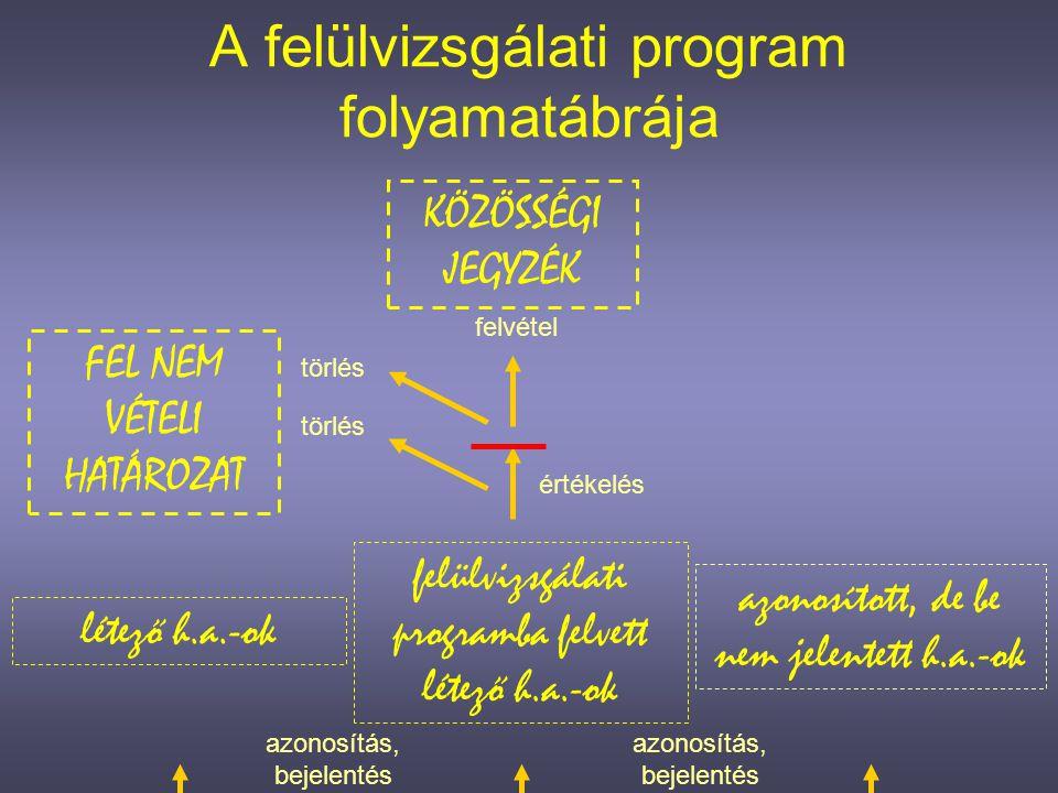 2.A FELÜLVIZSGÁLATI PROGRAM •hatása és •egyenlege 2010 szeptemberében a 14.