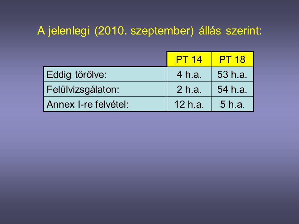 rágcsálóirtó A biocid felülvizsgálaton lévő, rágcsálóirtó hatóanyagok számának alakulása 2010 szeptemberében: felülvizsgálaton: 2 h.a.