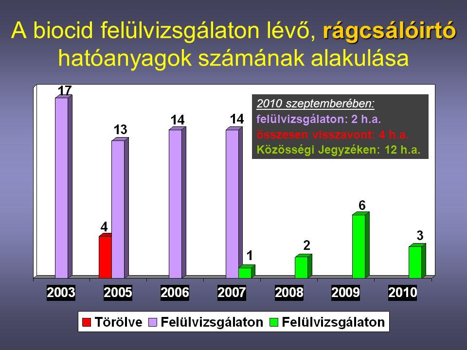 rovarölő A biocid felülvizsgálaton lévő, rovarölő hatóanyagok számának alakulása 2010 szeptemberében: felülvizsgálaton: 54 h.a.