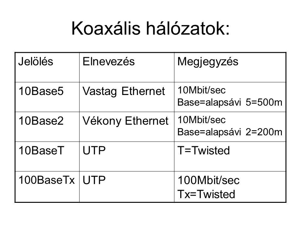 Koaxális hálózatok: JelölésElnevezésMegjegyzés 10Base5Vastag Ethernet 10Mbit/sec Base=alapsávi 5=500m 10Base2Vékony Ethernet 10Mbit/sec Base=alapsávi