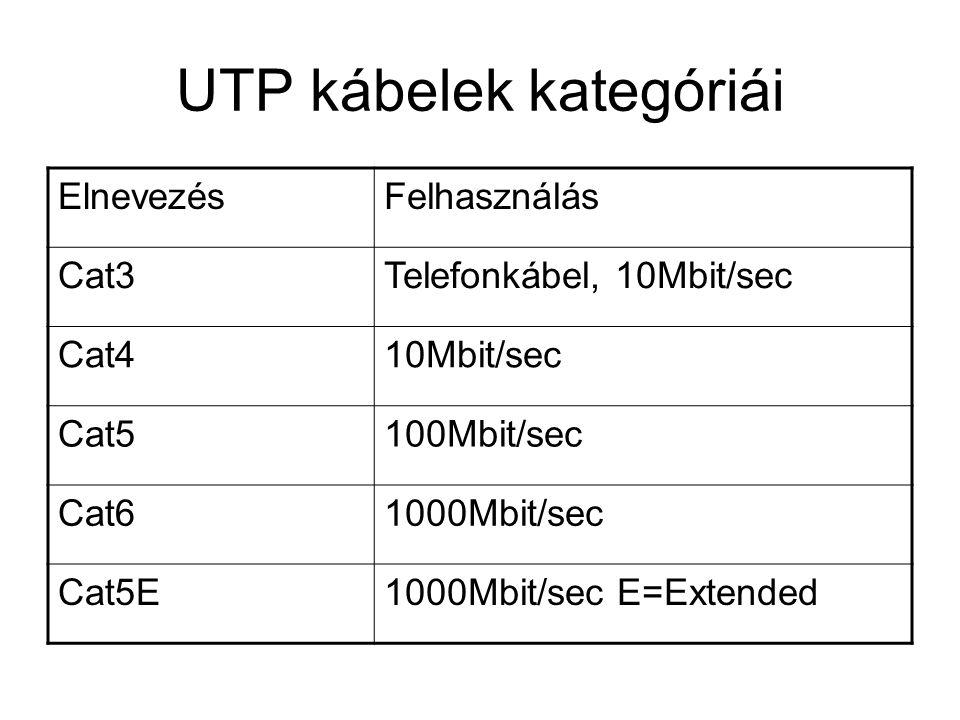 UTP kábelek kategóriái ElnevezésFelhasználás Cat3Telefonkábel, 10Mbit/sec Cat410Mbit/sec Cat5100Mbit/sec Cat61000Mbit/sec Cat5E1000Mbit/sec E=Extended