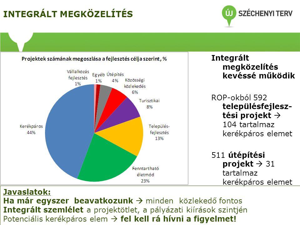 INTEGRÁLT MEGKÖZELÍTÉS Integrált megközelítés kevéssé működik ROP-okból 592 településfejlesz- tési projekt  104 tartalmaz kerékpáros elemet 511 útépítési projekt  31 tartalmaz kerékpáros elemet Javaslatok: Ha már egyszer beavatkozunk  minden közlekedő fontos Integrált szemlélet a projektötlet, a pályázati kiírások szintjén Potenciális kerékpáros elem  fel kell rá hívni a figyelmet!