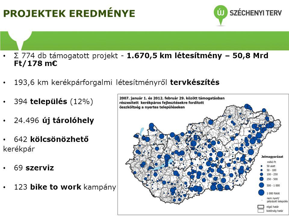 PROJEKTEK EREDMÉNYE • Σ 774 db támogatott projekt - 1.670,5 km létesítmény – 50,8 Mrd Ft/178 m€ • 193,6 km kerékpárforgalmi létesítményről tervkészíté