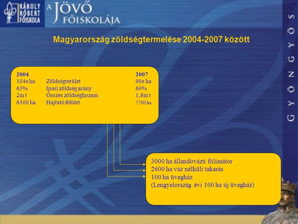 10 20042007 104e ha Zöldségterület90e ha 63%Ipari zöldség arány60% 2m tÖsszes zöldséghozam1,8m t 6300 haHajtató felület 5700 ha 3000 ha állandóvázú fóliasátor 2600 ha váz nélküli takarás 100 ha üvegház (Lengyelország évi 100 ha új üvegház) Magyarország zöldségtermelése 2004-2007 között