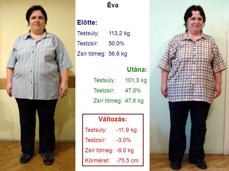Előtte: Testsúly:113,2 kg Testzsír:50,0% Zsír tömeg:56,6 kg Utána: Testsúly:101,3 kg Testzsír:47,0% Zsír tömeg:47,6 kg Változás: Testsúly:-11,9 kg Tes