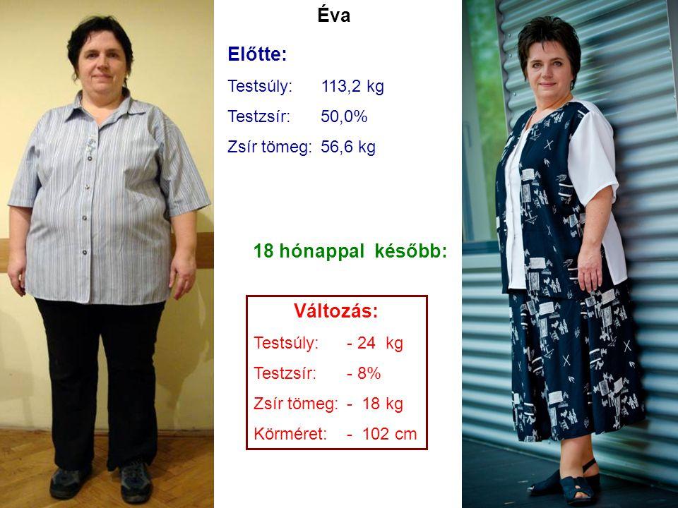 Előtte: Testsúly:113,2 kg Testzsír:50,0% Zsír tömeg:56,6 kg Változás: Testsúly:- 24 kg Testzsír:- 8% Zsír tömeg:- 18 kg Körméret:- 102 cm Éva 18 hónap