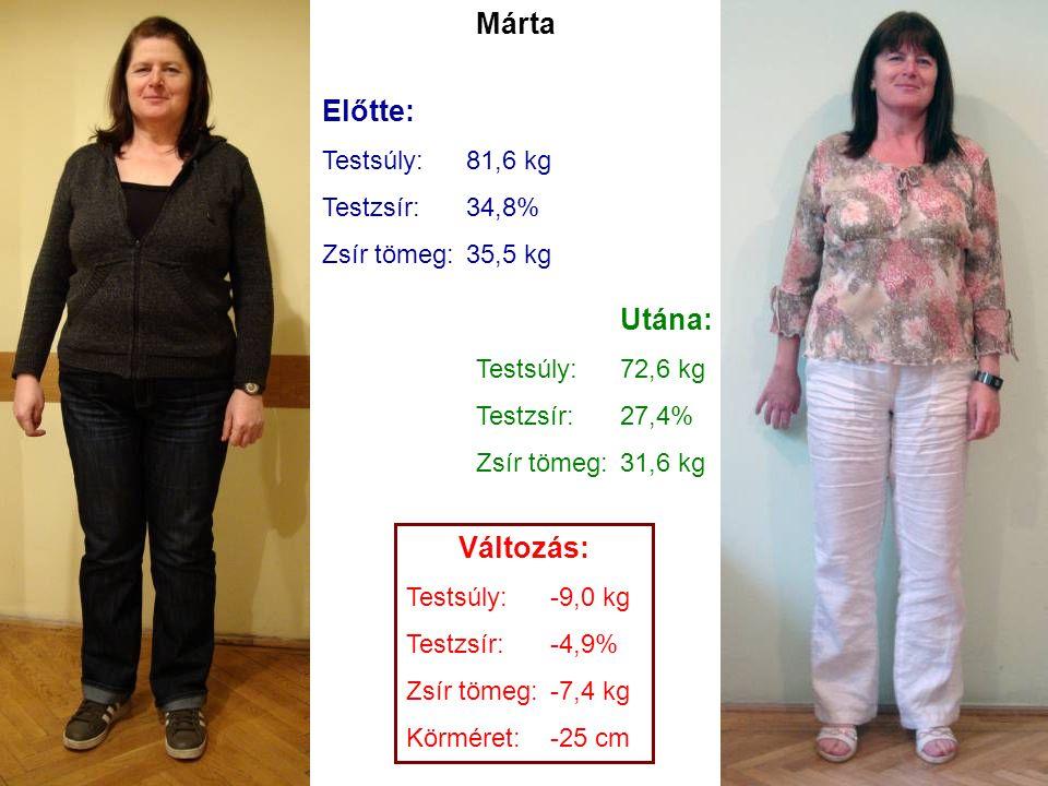 Előtte: Testsúly:81,6 kg Testzsír:34,8% Zsír tömeg:35,5 kg Utána: Testsúly:72,6 kg Testzsír:27,4% Zsír tömeg:31,6 kg Változás: Testsúly:-9,0 kg Testzs