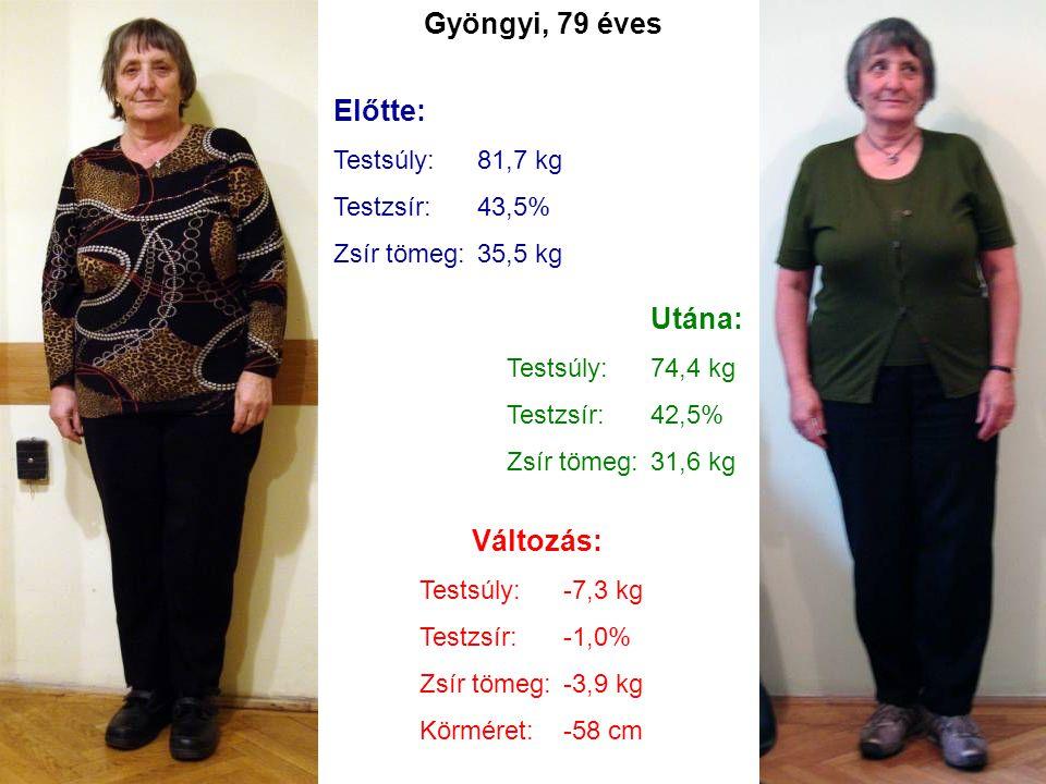 Gyöngyi, 79 éves Előtte: Testsúly:81,7 kg Testzsír:43,5% Zsír tömeg:35,5 kg Utána: Testsúly:74,4 kg Testzsír:42,5% Zsír tömeg:31,6 kg Változás: Testsú