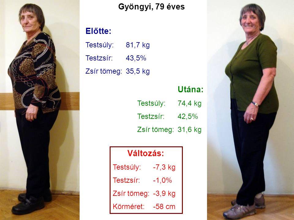 Előtte: Testsúly:81,7 kg Testzsír:43,5% Zsír tömeg:35,5 kg Utána: Testsúly:74,4 kg Testzsír:42,5% Zsír tömeg:31,6 kg Változás: Testsúly:-7,3 kg Testzs