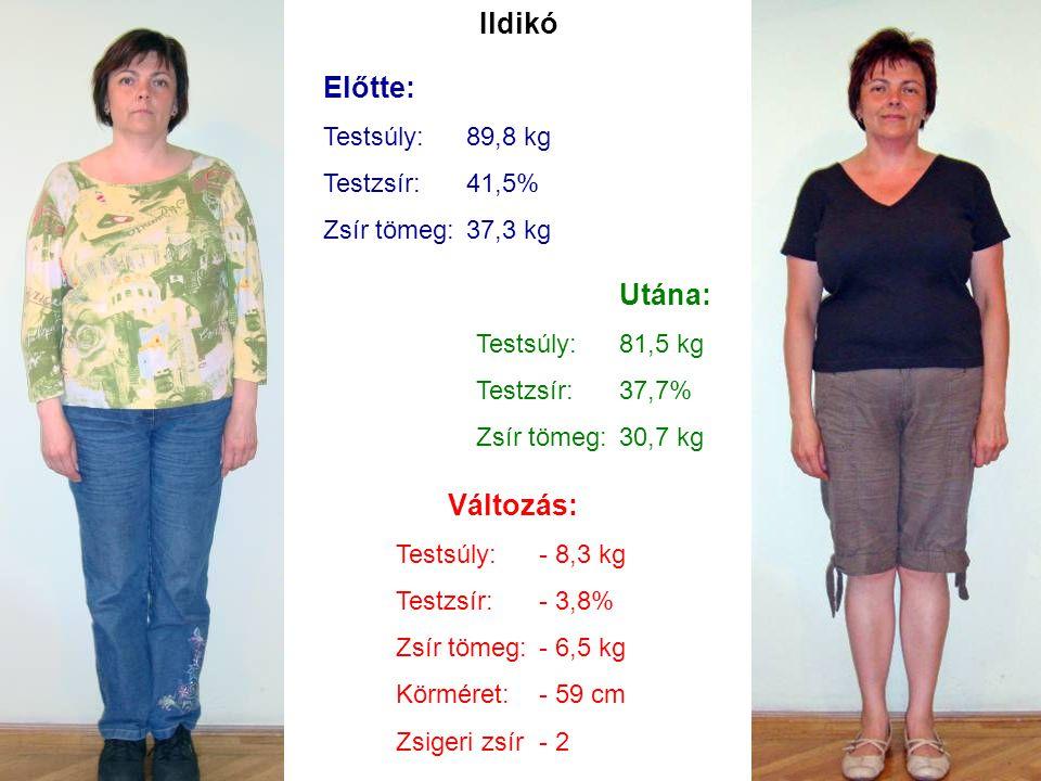 Ildikó Előtte: Testsúly:89,8 kg Testzsír:41,5% Zsír tömeg:37,3 kg Utána: Testsúly:81,5 kg Testzsír:37,7% Zsír tömeg:30,7 kg Változás: Testsúly:- 8,3 k