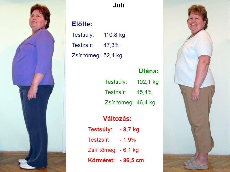 Juli Előtte: Testsúly:110,8 kg Testzsír:47,3% Zsír tömeg:52,4 kg Utána: Testsúly:102,1 kg Testzsír:45,4% Zsír tömeg:46,4 kg Változás: Testsúly:- 8,7 k