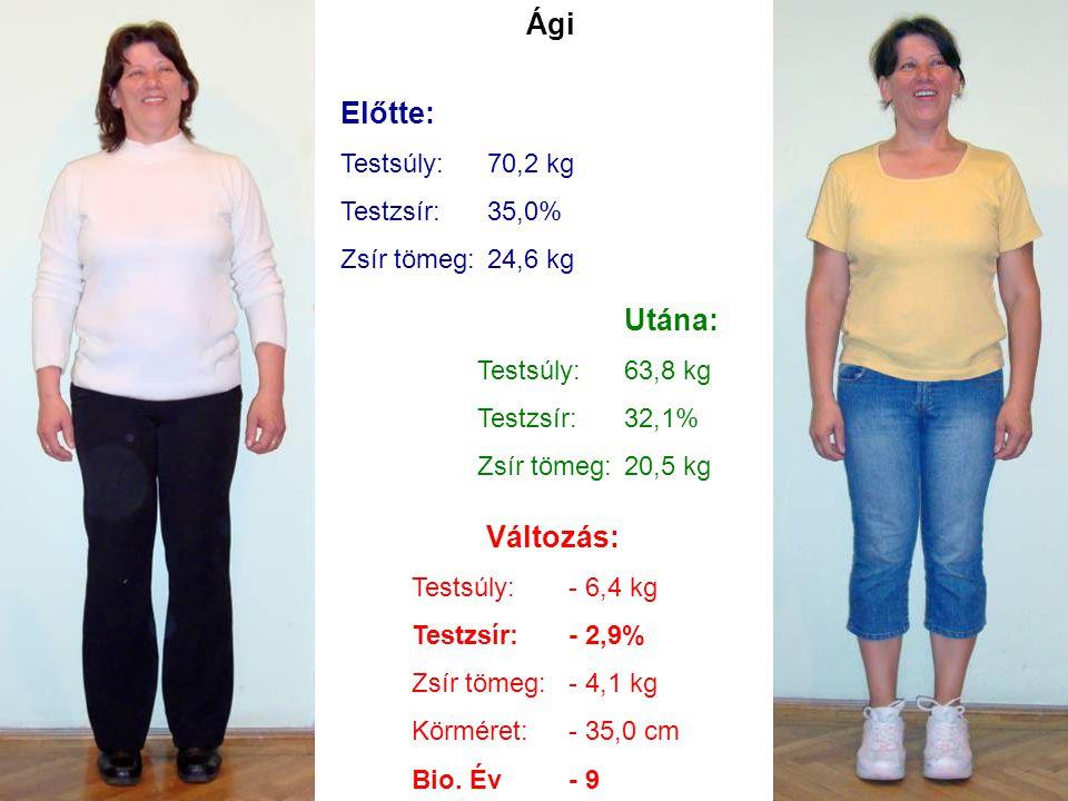 Ági Előtte: Testsúly:70,2 kg Testzsír:35,0% Zsír tömeg:24,6 kg Utána: Testsúly:63,8 kg Testzsír:32,1% Zsír tömeg:20,5 kg Változás: Testsúly:- 6,4 kg T