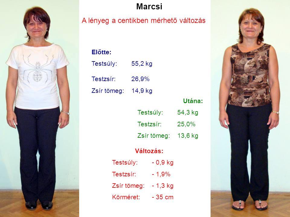 Marcsi Előtte: Testsúly:55,2 kg Testzsír:26,9% Zsír tömeg:14,9 kg Utána: Testsúly:54,3 kg Testzsír:25,0% Zsír tömeg:13,6 kg Változás: Testsúly: - 0,9