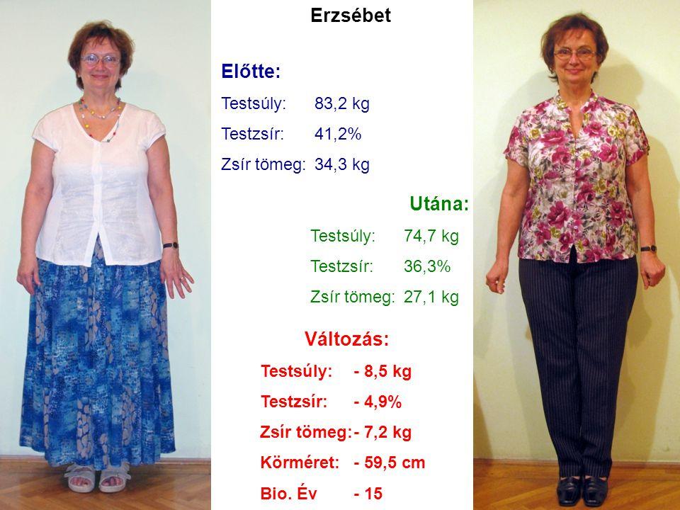 Erzsébet Előtte: Testsúly:83,2 kg Testzsír:41,2% Zsír tömeg:34,3 kg Utána: Testsúly:74,7 kg Testzsír:36,3% Zsír tömeg:27,1 kg Változás: Testsúly:- 8,5 kg Testzsír:- 4,9% Zsír tömeg:- 7,2 kg Körméret:- 59,5 cm Bio.