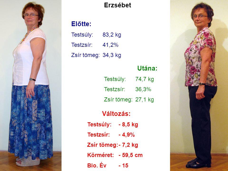 Erzsébet Előtte: Testsúly:83,2 kg Testzsír:41,2% Zsír tömeg:34,3 kg Utána: Testsúly:74,7 kg Testzsír:36,3% Zsír tömeg:27,1 kg Változás: Testsúly:- 8,5
