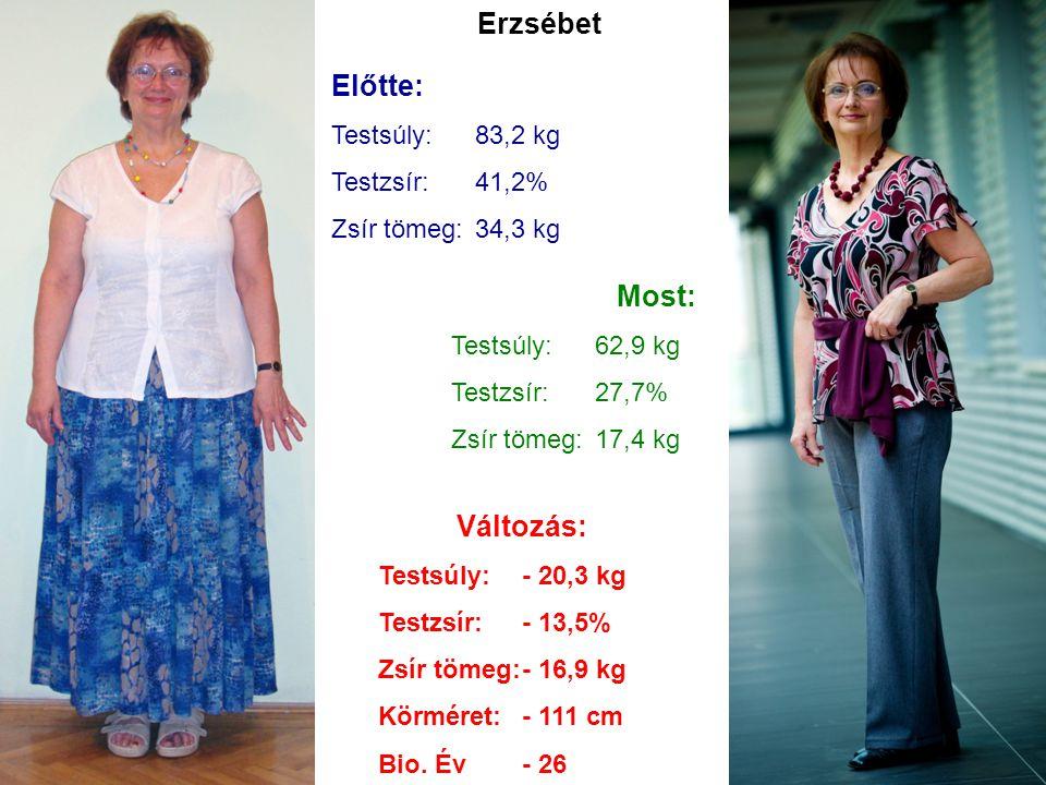 Erzsébet Előtte: Testsúly:83,2 kg Testzsír:41,2% Zsír tömeg:34,3 kg Most: Testsúly:62,9 kg Testzsír:27,7% Zsír tömeg:17,4 kg Változás: Testsúly:- 20,3