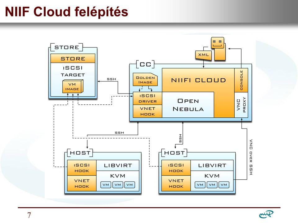 Nemzeti Információs Infrastruktúra Fejlesztési Intézet NIIF Cloud tulajdonságai •Virtuális gépek, és azok virtuális hálózattal összekötött halmazai igényelhetők.