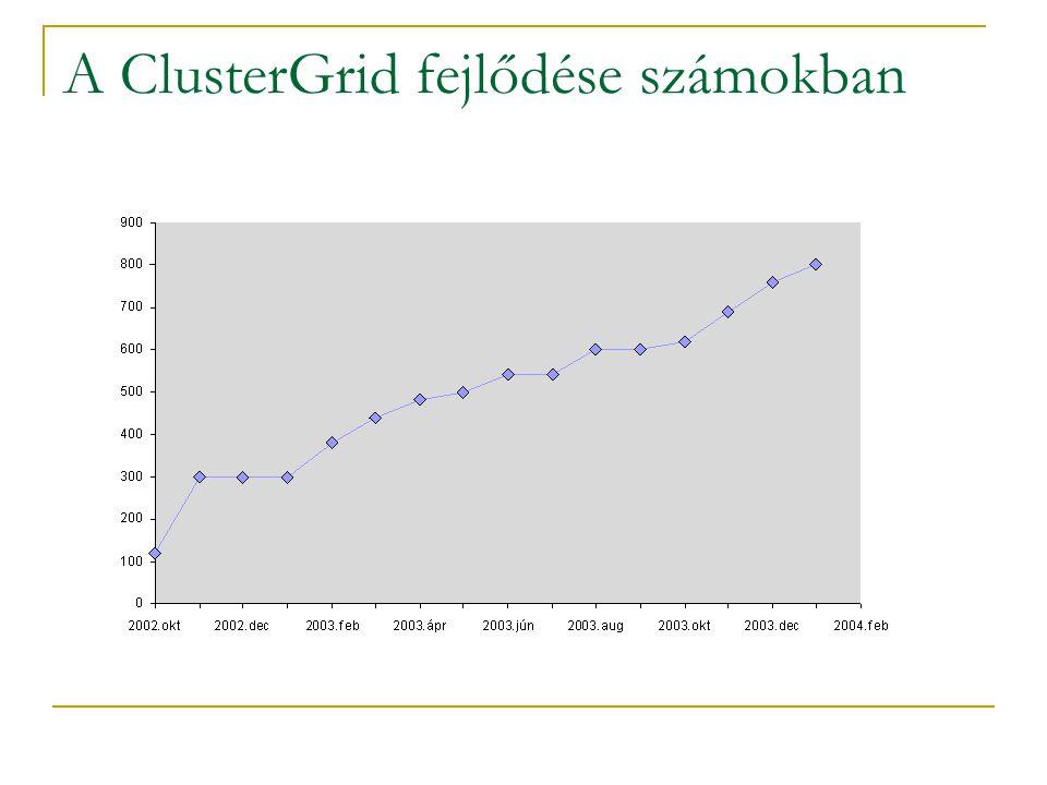 A ClusterGrid fejlődése számokban