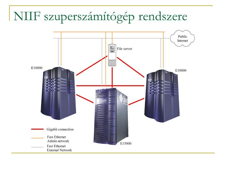NIIF szuperszámítógép rendszere