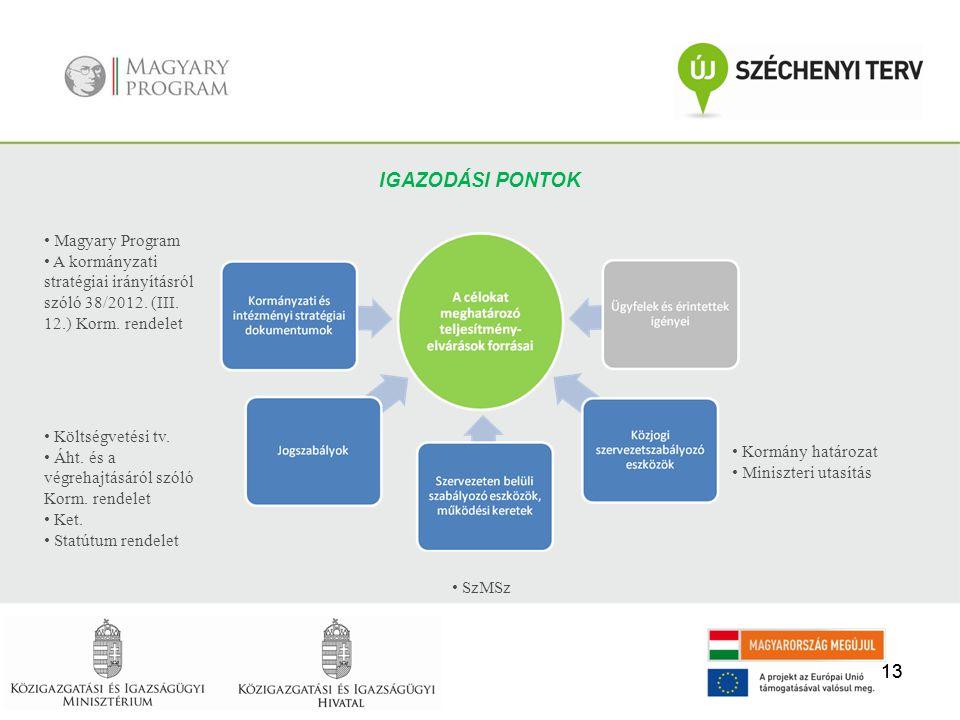 13 IGAZODÁSI PONTOK • Magyary Program • A kormányzati stratégiai irányításról szóló 38/2012. (III. 12.) Korm. rendelet • Költségvetési tv. • Áht. és a