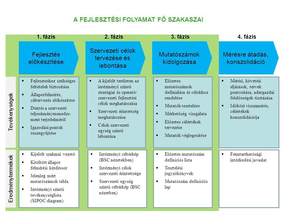 Fejlesztés előkészítése Szervezeti célok tervezése és lebontása Mutatószámok kidolgozása Mérésre átadás, konszolidáció 1. fázis2. fázis3. fázis4. fázi