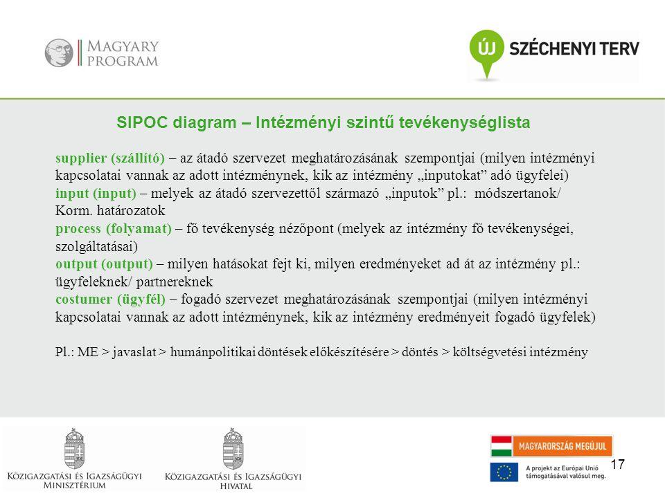 17 SIPOC diagram – Intézményi szintű tevékenységlista supplier (szállító) – az átadó szervezet meghatározásának szempontjai (milyen intézményi kapcsol