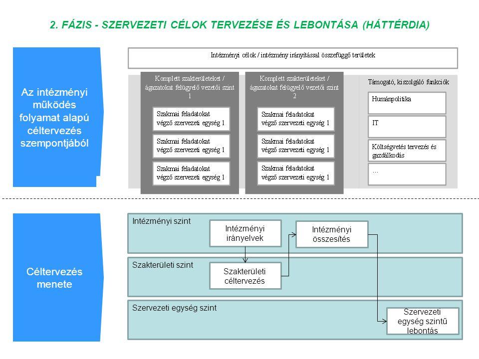 Szakterületi szint Szervezeti egység szint Intézményi szint 2. FÁZIS - SZERVEZETI CÉLOK TERVEZÉSE ÉS LEBONTÁSA (HÁTTÉRDIA) Szakterületi céltervezés In