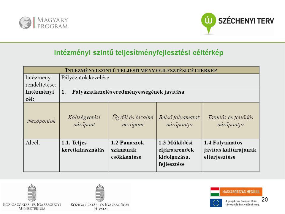 20 Intézményi szintű teljesítményfejlesztési céltérkép I NTÉZMÉNYI SZINTŰ TELJESÍTMÉNYFEJLESZTÉSI CÉLTÉRKÉP Intézmény rendeltetése: Pályázatok kezelés