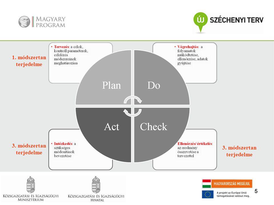  Fejlesztéshez szükséges feltételek biztosítása: o A fejlesztést az intézmény vezetése hagyja jóvá, és aktívan részt vegyen o Projektszervezet felállítása o Szakmai vezető (koordinátor) kijelölése o Monitoring, értékelés o Fenntarthatóság biztosítása o Kommunikáció o Külső szakértő igénybevétele  Állapotfelmérés, céltervezés előkészítése: o Helyzetfelmérés céljának, terjedelmének, vizsgálati területeinek meghatározása o Információk gyűjtése (igazodási pontok, jelenlegi teljesítménymenedzsment rendszer, kezdeményezés, minőségfejlesztés) o Információk elemzése (igazodási pontok, célok, indikátorok, erőforrások, eljárások, korábbi fejlesztések, belső eljárásrend, kapacitások)  Döntés a szervezeti teljesítménymenedzsment terjedelméről: o Mire fogja használni az intézmény a teljesítménymenedzsment eredményeit.
