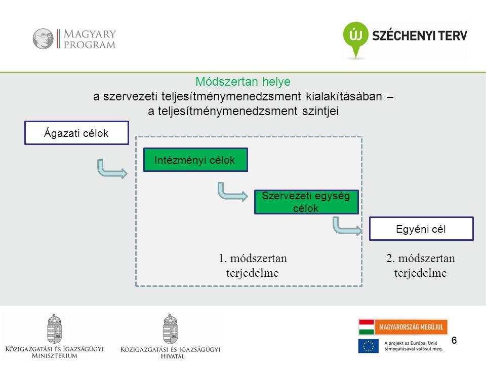 77 7 A szervezeti teljesítmény alapja, hogy hogyan teljesíti az intézmény küldetését, alapfeladatát.