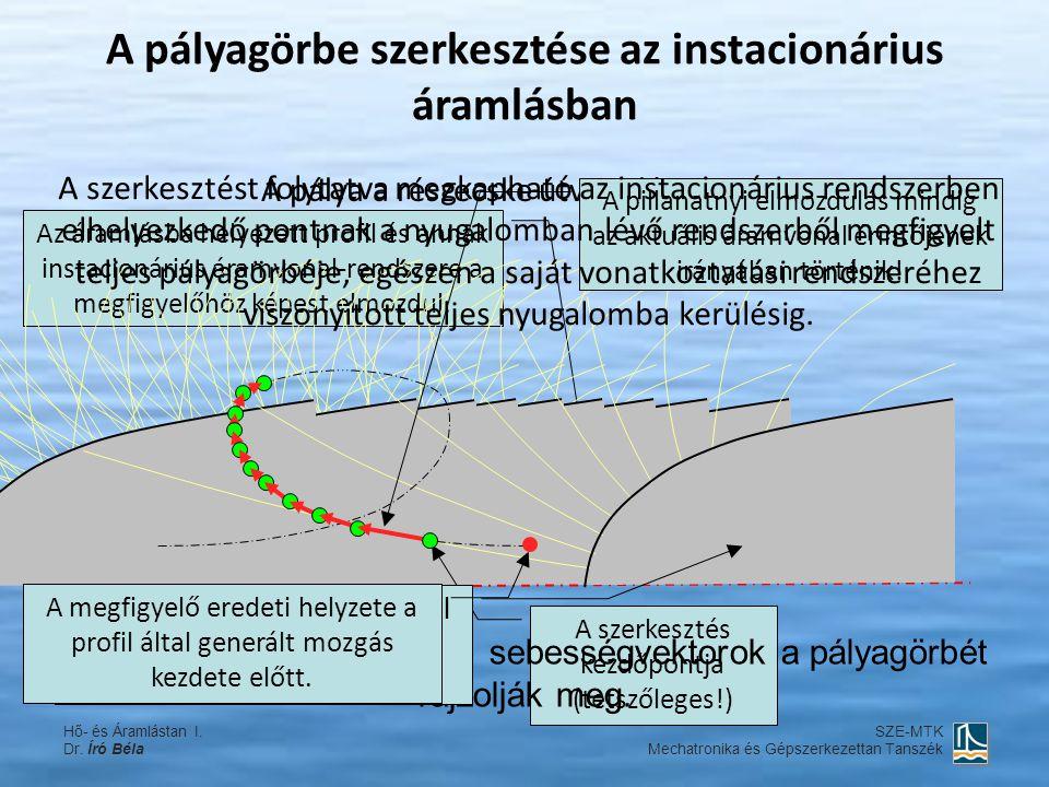 Az áramlásba helyezett profil és annak instacionárius áramvonal-rendszere a megfigyelőhöz képest elmozdul. A pályagörbe szerkesztése az instacionárius