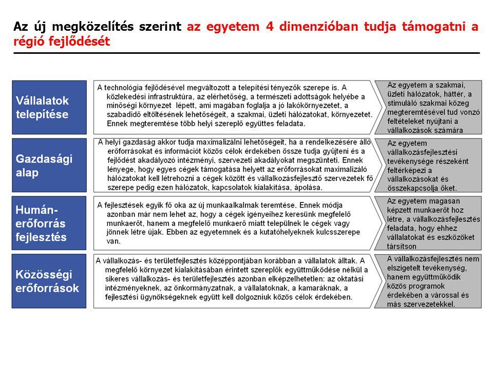 Az új megközelítés szerint az egyetem 4 dimenzióban tudja támogatni a régió fejlődését