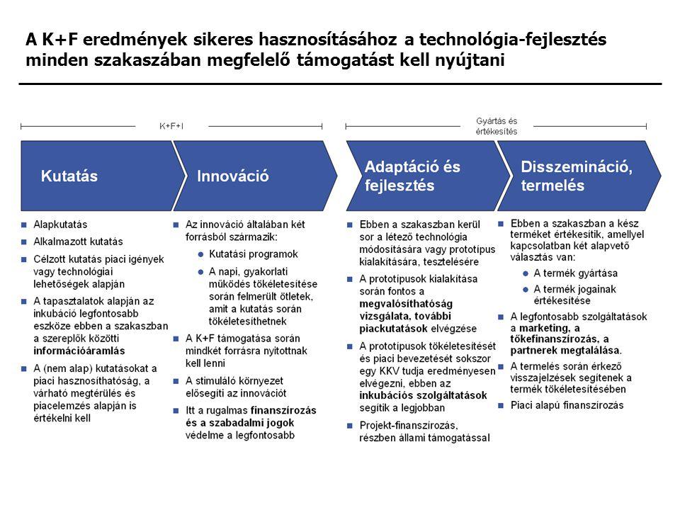 A K+F eredmények sikeres hasznosításához a technológia-fejlesztés minden szakaszában megfelelő támogatást kell nyújtani