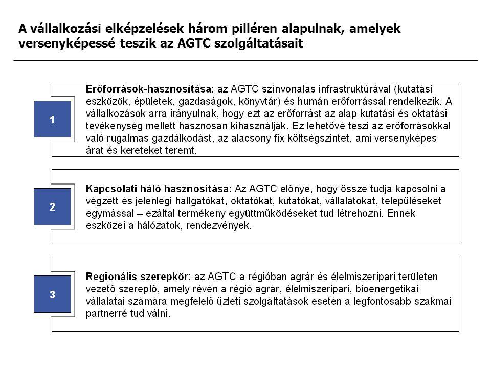 A vállalkozási elképzelések három pilléren alapulnak, amelyek versenyképessé teszik az AGTC szolgáltatásait