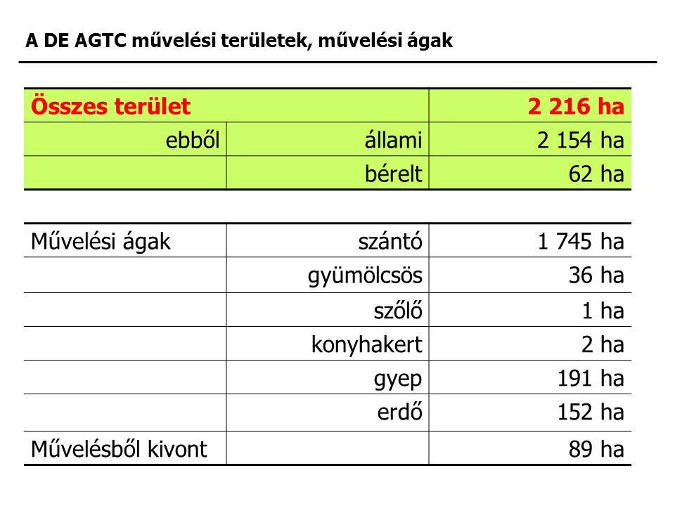 A DE AGTC művelési területek, művelési ágak Összes terület2 216 ha ebbőlállami2 154 ha bérelt62 ha Művelési ágakszántó1 745 ha gyümölcsös36 ha szőlő1 ha konyhakert2 ha gyep191 ha erdő152 ha Művelésből kivont89 ha