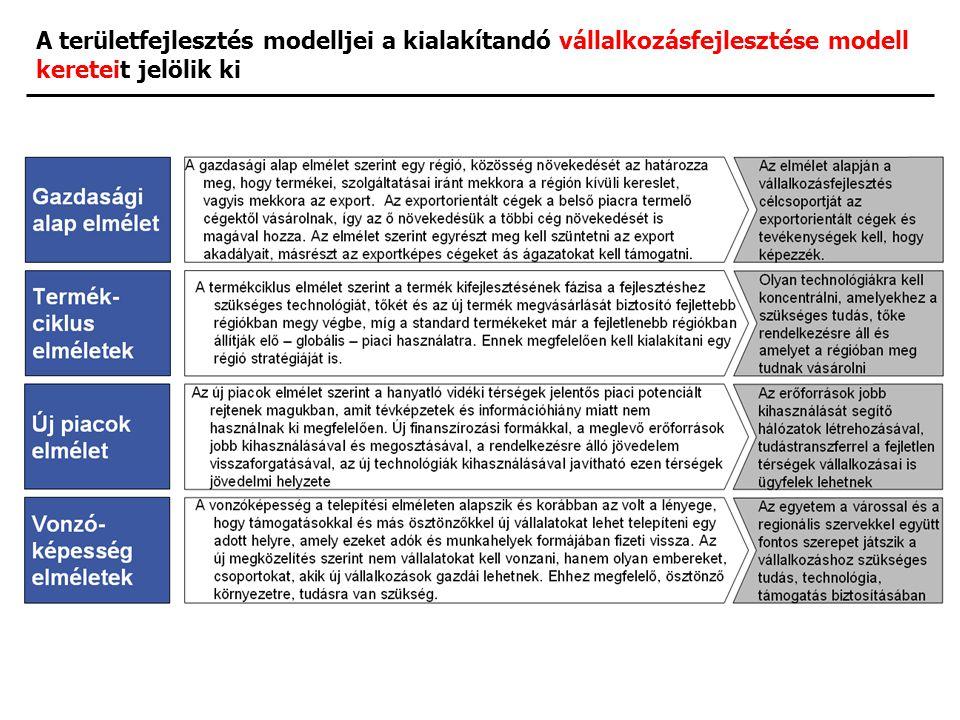 A területfejlesztés modelljei a kialakítandó vállalkozásfejlesztése modell kereteit jelölik ki