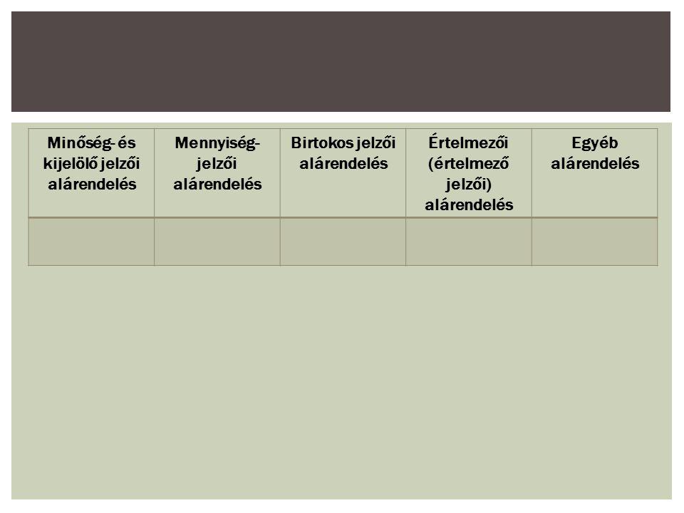 Minőség- és kijelölő jelzői alárendelés Mennyiség- jelzői alárendelés Birtokos jelzői alárendelés Értelmezői (értelmező jelzői) alárendelés Egyéb alár