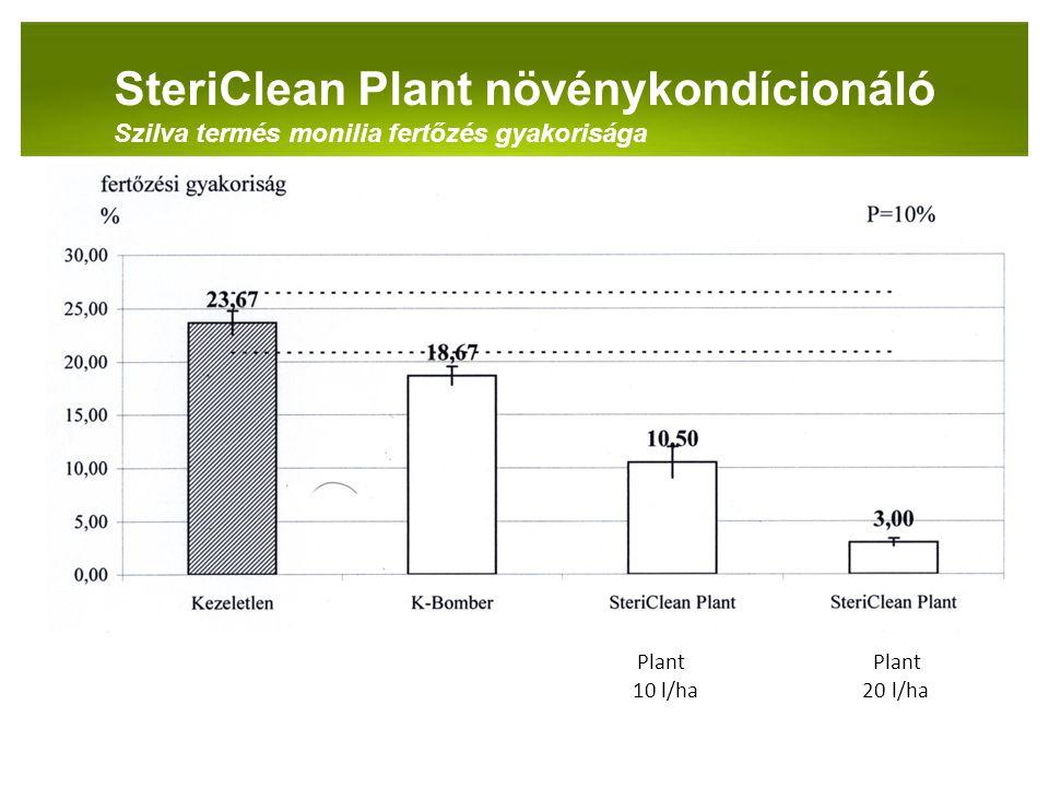 PANNON-RADE KFT.SteriClean Plant növénykondícionáló Szilva termés monilia fertőzés gyakorisága Plant Plant 10 l/ha 20 l/ha