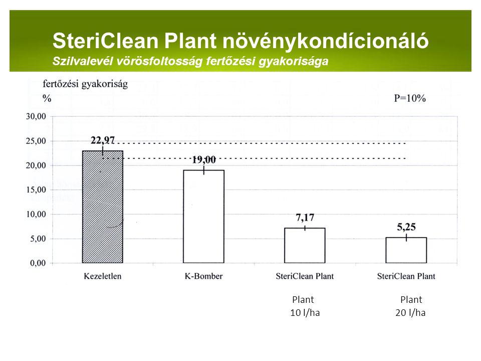 PANNON-RADE KFT.SteriClean Plant növénykondícionáló Szilvalevél vörösfoltosság fertőzési gyakorisága Plant Plant 10 l/ha 20 l/ha