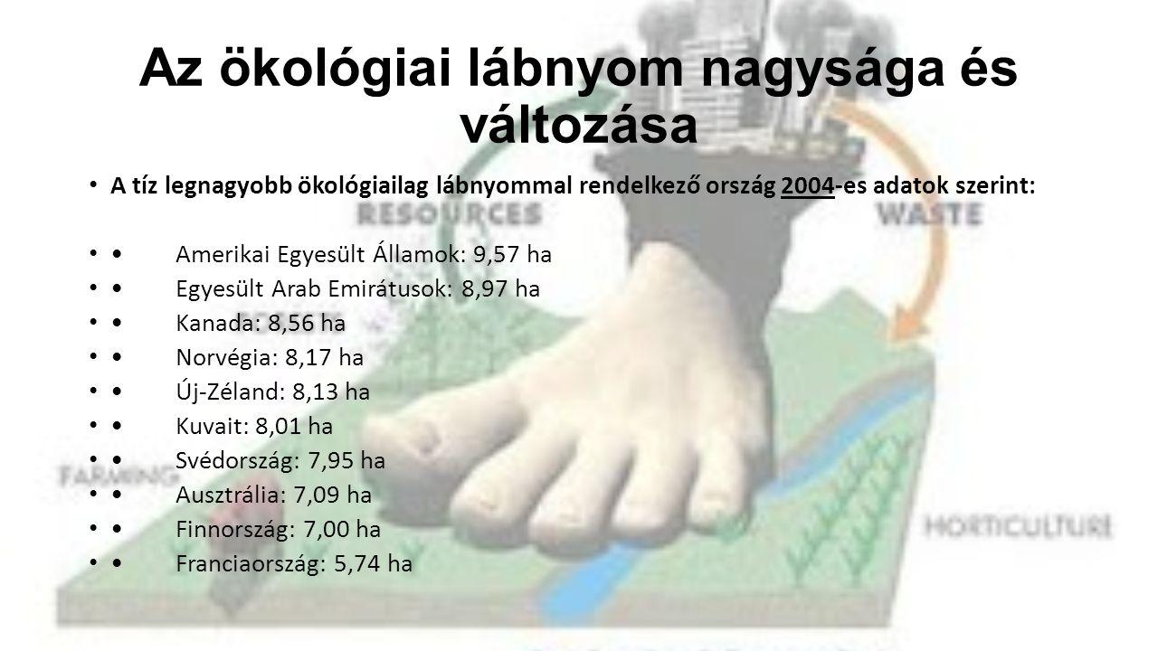 Az ökológiai lábnyom nagysága és változása • A tíz legnagyobb ökológiailag lábnyommal rendelkező ország 2004-es adatok szerint: • •Amerikai Egyesült Államok: 9,57 ha • •Egyesült Arab Emirátusok: 8,97 ha • •Kanada: 8,56 ha • •Norvégia: 8,17 ha • •Új-Zéland: 8,13 ha • •Kuvait: 8,01 ha • •Svédország: 7,95 ha • •Ausztrália: 7,09 ha • •Finnország: 7,00 ha • •Franciaország: 5,74 ha