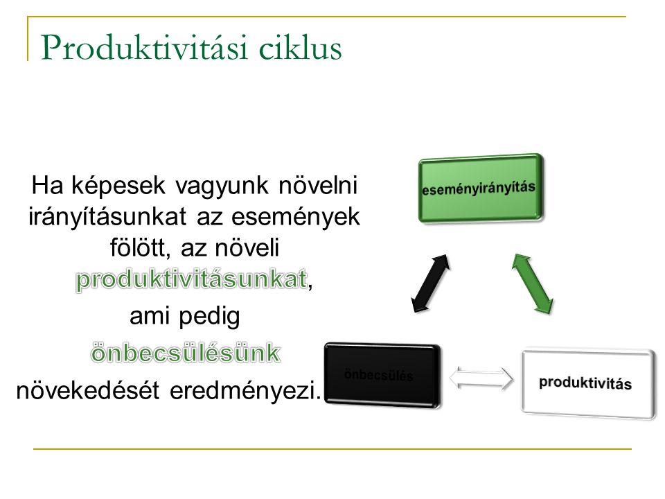 Produktivitási ciklus
