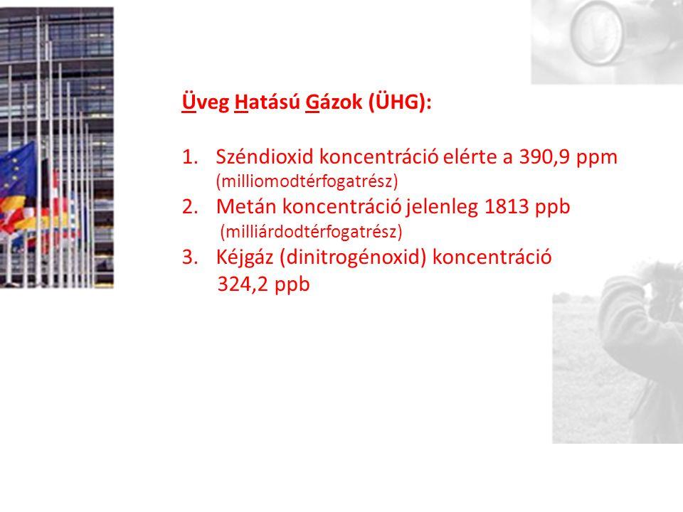 Üveg Hatású Gázok (ÜHG): 1.Széndioxid koncentráció elérte a 390,9 ppm (milliomodtérfogatrész) 2.Metán koncentráció jelenleg 1813 ppb (milliárdodtérfogatrész) 3.Kéjgáz (dinitrogénoxid) koncentráció 324,2 ppb